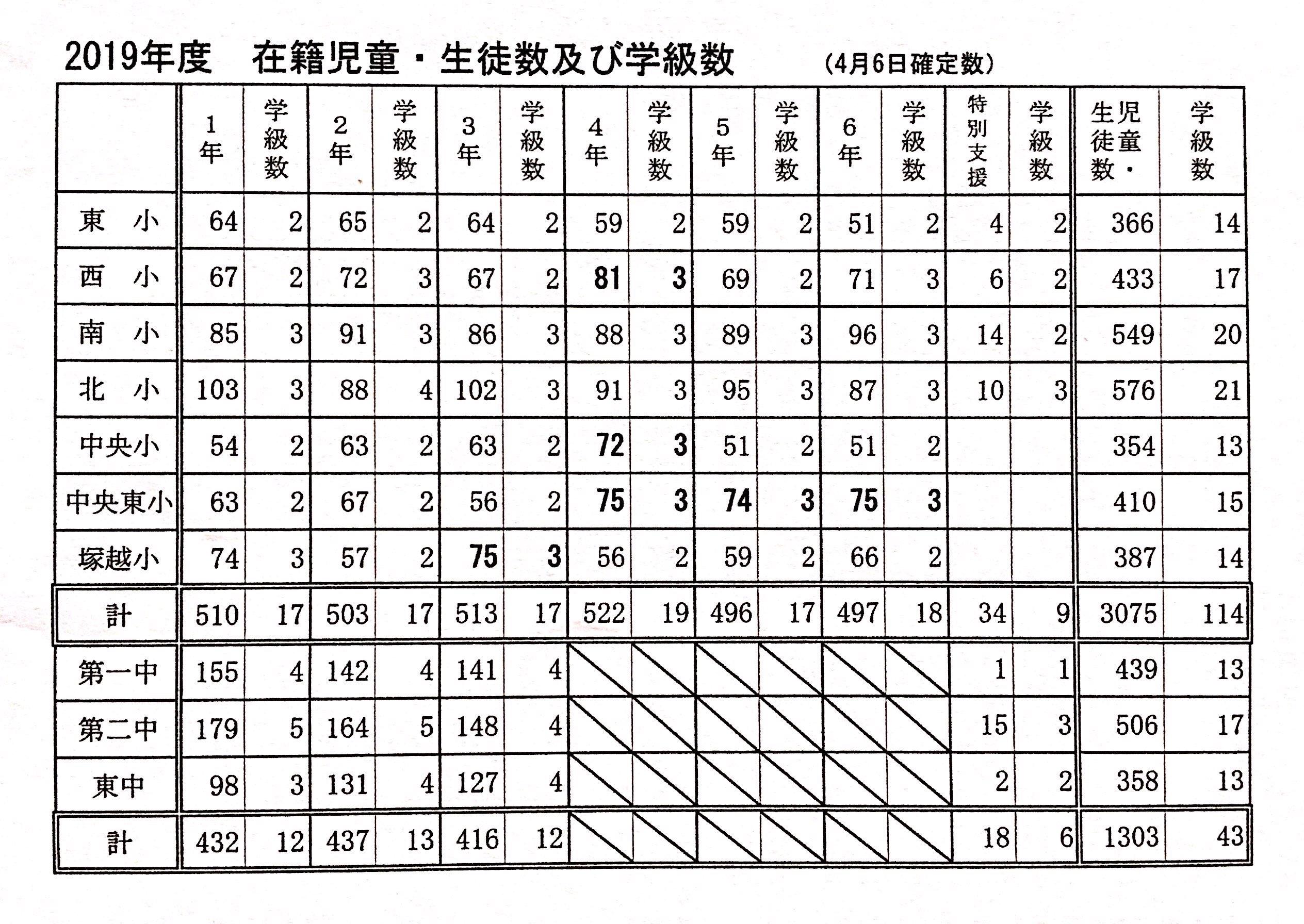 ※ 太字 は、蕨市独自の35人学級の対象となった学年